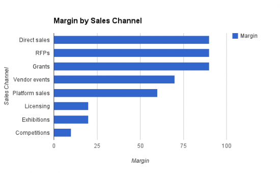 Sales Channels